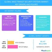 Mass Transit Security Systems  Market Drivers and Forecast From Technavio
