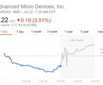 Advanced Micro Devices (NASDAQ: AMD) Turns The Ship Around  Posts Earnings Per Share of 8 Cents on an Operating Loss of $8 Million for Q2 2016