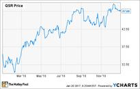 Why Did Restaurant Brands International Inc. Shares Gain 30% in 2016?