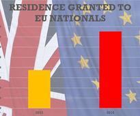 Pre-Brexit EU migration surge means figure is still TRIPLE government target