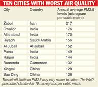 4 Indian cities among most polluted ten