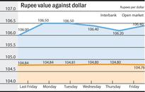 Rupee report: Rupee gains against euro