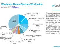 Three-year-old Lumia 520 is still the most popular Windows Phone