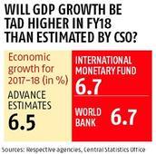 IMF, World Bank peg India's GDP growth higher than Advance Estimates