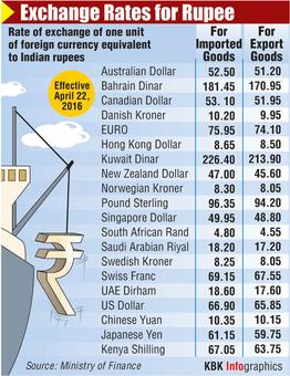 Rupee loses steam, down 18 paise to 66.40