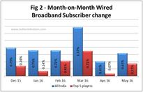 May-16: ACT leads wireline broadband subscriber additions