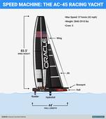 These are the incredible boats racing in the America's Cup this weekend in New York