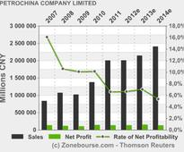 PETROCHINA COMPANY LIMITED : PETROCHINA Files Annual Report on Form 20-F