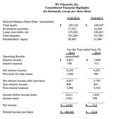 BV Financial, Inc. Announces Financial Results