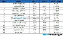 SUV Sales In December 2015, Bolero & Creta Continue To Lead