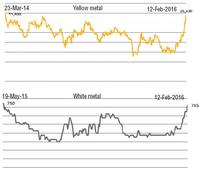 Gold, silver prices surge by over 4pc