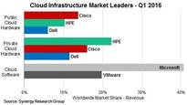 HPE, Cisco and Microsoft Lead Cloud Infrastructure Market