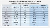 Comparing the US and UK: contrasting trends in international education