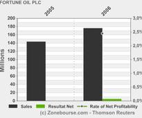 FORTUNE OIL PLC: Q1 2013 Interim Management Statement