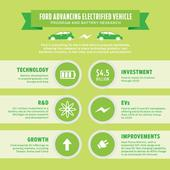 Ford Invests $4.5 Billion Dollars in Electric Future