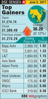 Sensex, Nifty end at fresh highs for 2nd straight session