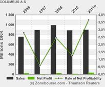 COLUMBUS A/S: Trading in Columbus A/S shares by insiders
