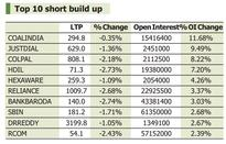 F&O View: Call writers active in option market; 10 stocks seeing long buildup