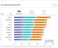 One-third of top 15 global retail cities located in the Middle...