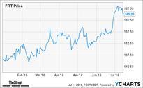 Jim Cramer's Top Takeaways: Federal Realty Trust, Ulta Salon, Stryker