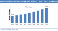 Bulk Container Packaging Market to Reach USD 5035.00 million, Developing at Positive 9.5% CAGR by 2022