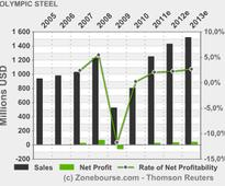 OLYMPIC STEEL, INC.: Olympic Steel Reports 2013 First-Quarter Financial Results