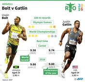 Good v Evil again as Bolt, Gatlin ready for Rio