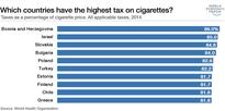 Which countries have the highest tax on cigarettes?
