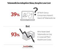 39% of Tech-Savvy Consumers Have Not Heard of Telemedicine: HealthMine Survey