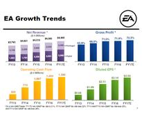 Electronic Arts Shatters Expectations