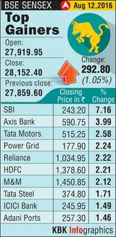 Markets end higher led by SBI; Sensex up 293 points