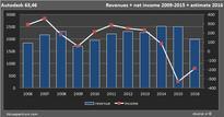 Analysts: less revenue Autodesk