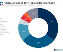 India number 3 on list of nations with most well-funded e-commerce companies