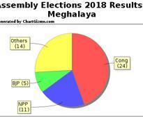 Live: Meghalaya assembly elections 2018 results