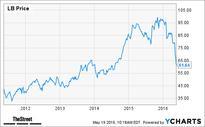 Jim Cramer -- American Eagle Is the New Winner in Apparel