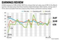 Corporate earnings look up after a long time