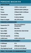 Porsche Macan R4 road test review