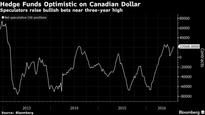 Hedge Funds More Bullish on Canada Dollar Riding Oil Wave: Chart