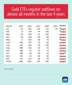 Gold ETFs register outflows on almost all months in last 4 years