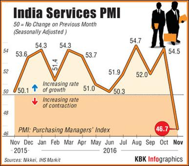Services sector contracts on cash shortage; worst in 3 years