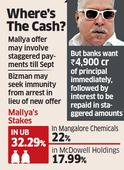 Vijay Mallya may make revised Rs 6,000 crore settlement offer to banks