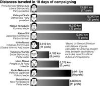 UPPER HOUSE ELECTION 2016 / Leaders span Earth twice on campaign trail