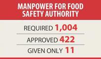 Ensuring safe food a far cry