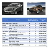 Honda City, Maruti Ciaz among 50 cars to become dearer in a month. Full list here