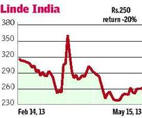 Linde India promoter to dilute stake today