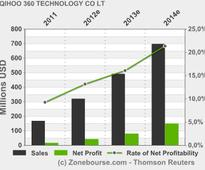 QIHOO 360 TECHNOLOGY CO LTD : Qihoo 360 Reports First Quarter 2013 Unaudited Financial Results