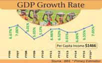 Economy to grow 7.05pc: BBS
