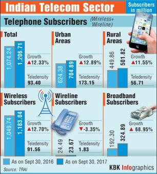 How Jio has made life complicated for telecom investors