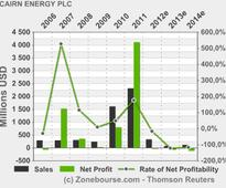 CAIRN ENERGY PLC: Annual Financial Report and Circular