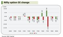 F&O: Fresh Call writing at 7,700 to cap upside on Nifty
